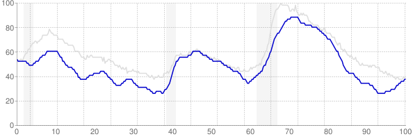 Colorado monthly unemployment rate chart from 1990 to February 2019